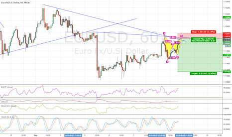 EURUSD: REASONS FOR SHORT