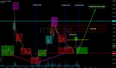 FCTBTC: $FCTBTC - Repeat