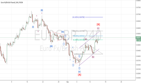 EURGBP: EUR/GBP sell to the rally