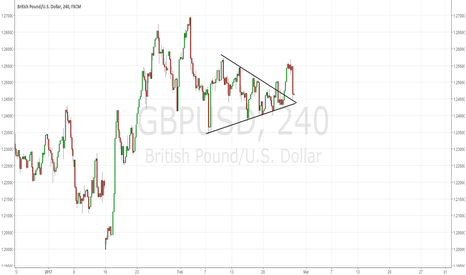 GBPUSD: GBPUSD: OMG Sharp drop! Good Short!