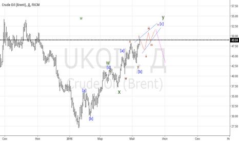 UKOIL: Нефть - продолжение следует!!??