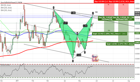 EURGBP: EURGBP - Bearish Bat Pattern on Daily Chart