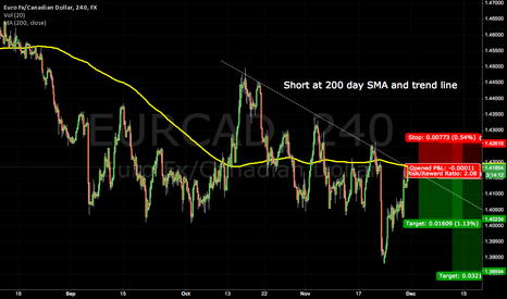 EURCAD: Short at 200 day SMA and trend line