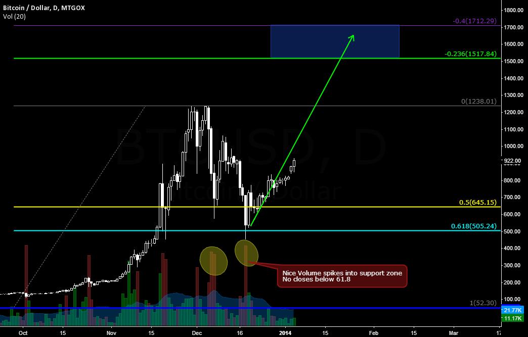 Bitcoin Accumulation - headed higher