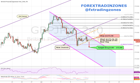 GBPJPY: GBPJPY - Short Setup Brk of the Flag