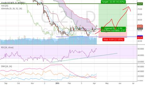 CL2!: Crude Oil Breaks to upside.Trend reversal, pullback play