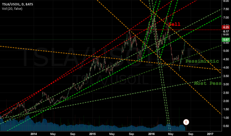 TSLA/USOIL: TSLA - I think we will see a huge drop--- its time