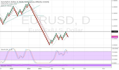 EURUSD: Sell signal