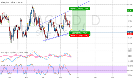 XAGUSD: Small risk long here