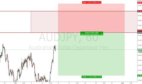 AUDJPY: AudJpy Sell limit 87.510