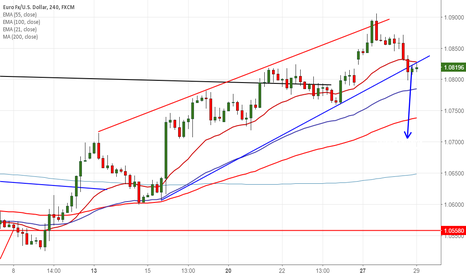 EURUSD: EUR/USD :200 day MA and trend line support