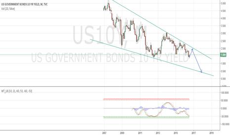 US10Y: us bond yeild 10 y