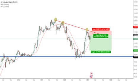 USDJPY: USDJPY TO THE DOWNSIDE