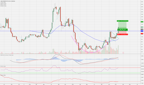 CARA: Nice Cup and handle breakout on weekly