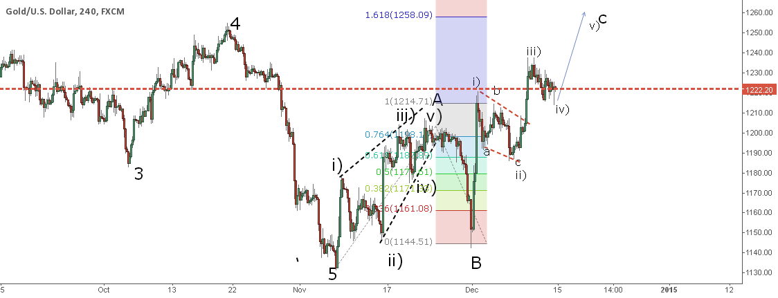 GOLD ELLiott waves