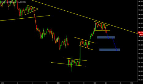 GBPJPY: GBPJPY FLAG BREAKOUT FOR SELL TO 139 LEVELS