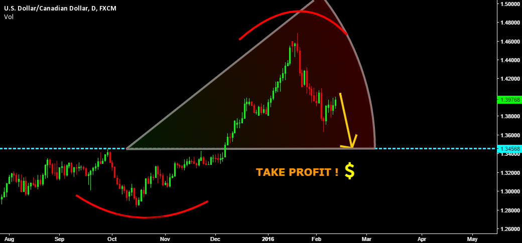 WATCH THIS DROP !! SELL USDCAD NICE REWARD RATIO