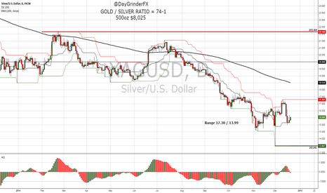 XAGUSD: Cost of 500oz Falls from $8,505 to $8,025