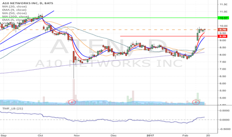 ATEN: ATEN - Flag formation long from $9.74 to $10.57
