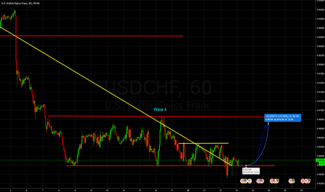 USDCHF: USD CHF Bouncing off solid support zone