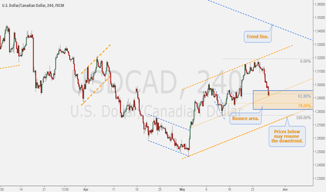 USDCAD: USDCAD - Trend continuation idea for daily correction.