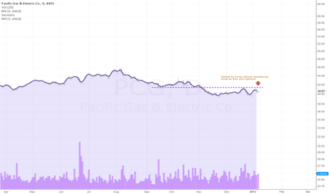 PCG: Short from resistance on downtrend