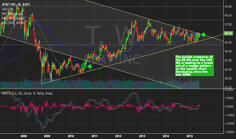 T: Bullish Crossover Could Send AT&T to 42.50