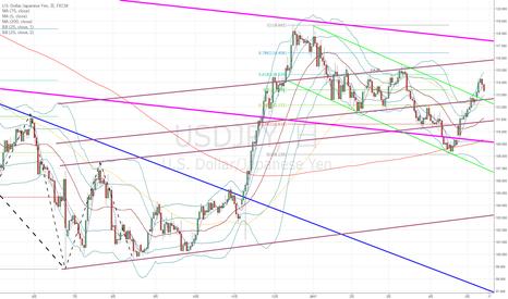 USDJPY: ドル円:来週の相場は今後を決定づける大きなカギに…