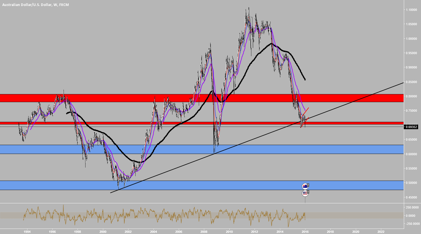 AUDUSD: KEY HOT ZONES