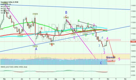 EURUSD: Waiting for the wave 5