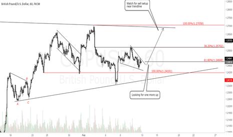 GBPUSD: GBPUSD 1H Chart.Watch for long.