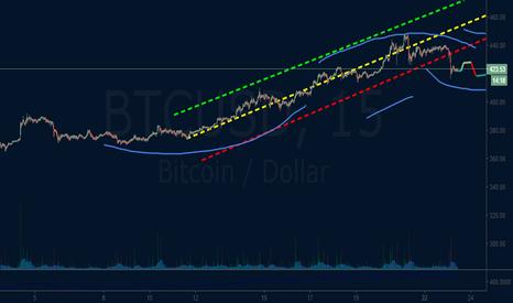 BTCUSD: bitcoin  price correction