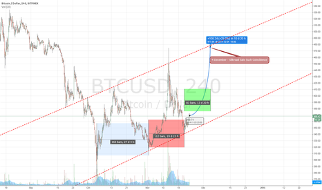 BTCUSD: BTC Tentative Movement prior to Dec 4th Auction