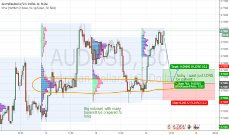 AUDUSD: AUD/USD inraday levels for 14.2.2017