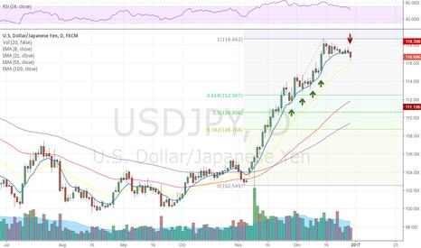 USDJPY: Dollar Yen Falls on Lower Treasury Yields