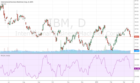 IBM: IBM going to 172 or lower
