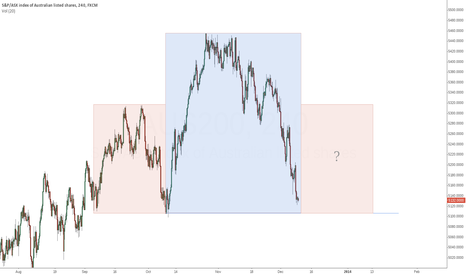 AUS200: Head-and-Shoulders starting tonight?