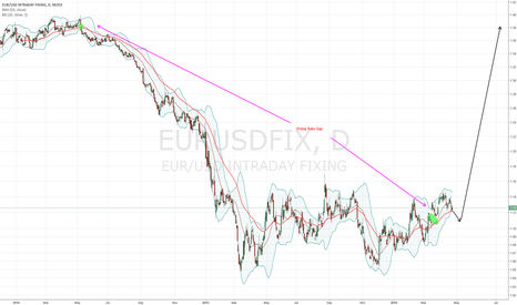 EURUSDFIX: EUR/USD Fixing Rate Gap (Nikita FX )