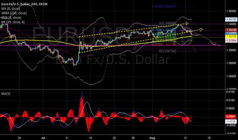 EURUSD: Short to 1.307