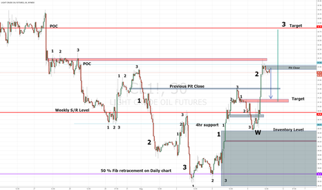 CL1!: Crude oil analysis and Levels
