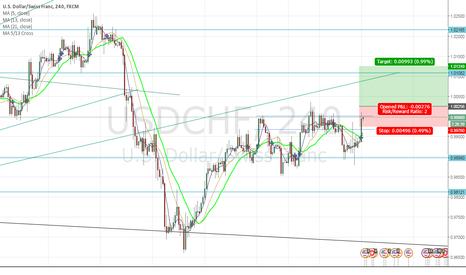 USDCHF: preparing for a USD break