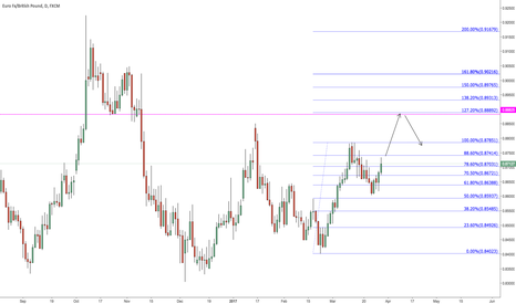 EURGBP: Possible short based on daily