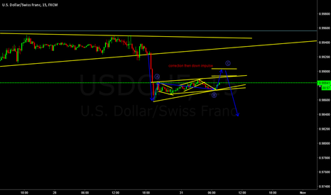 USDCHF: USDCHF Short after correction