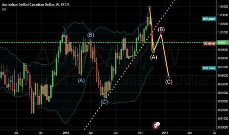 AUDCAD: weekly ABC wave structure