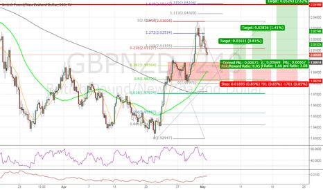 GBPNZD: #GBPNZD Trend Continuation Long Idea (Fibonacci,Structure,50sma)