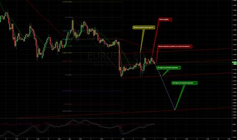 EURUSD: $EURUSD bearish review and trading plan/matrix.