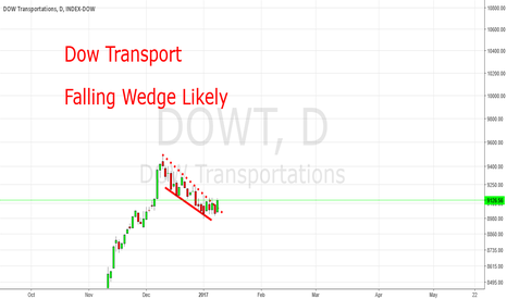 DOWT: Dow Transport: Ready for new All Time Highs