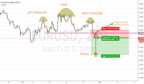 EURUSD: SHORT EURUSD AT CMP 1.2561