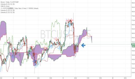 BTCUSD: BTC/USD急騰からの急落