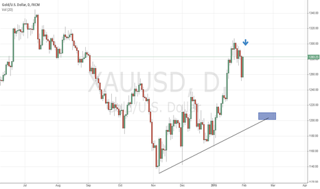 XAUUSD: GOLD comes back to the main trendline!!